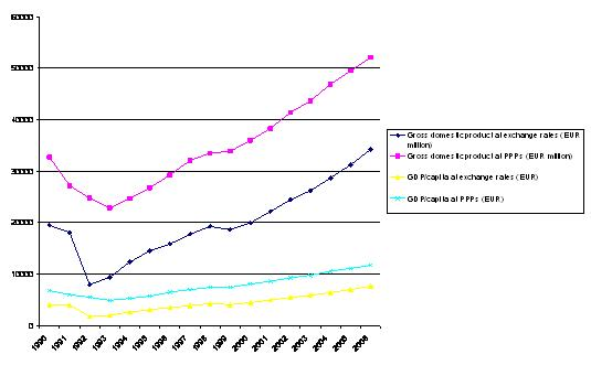 Figure 4. Changes in GDP since 1990 in Croatia, 1990 – 2006