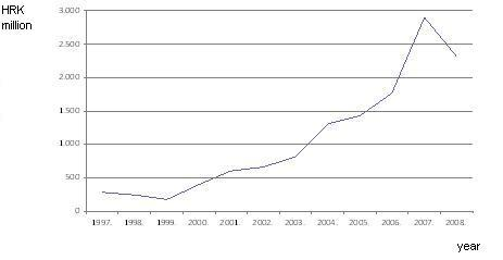 Figure 2. Investment in environmental protection - long-term assets, 1997 – 2008