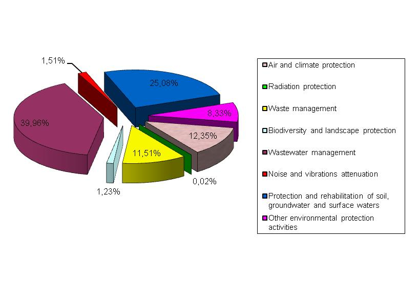 Figure 3. Investment in environmental protection by sectors, average for 2004–2008
