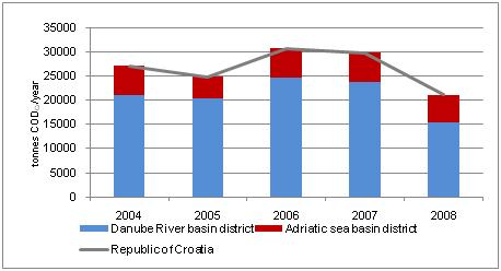 Figure 5. Estimated discharge of organic pollution in industrial wastewater (tonnes CODCr /year), 2004-2008