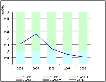 Figure 2b. Mean annual values of Cadmium 2004-2008