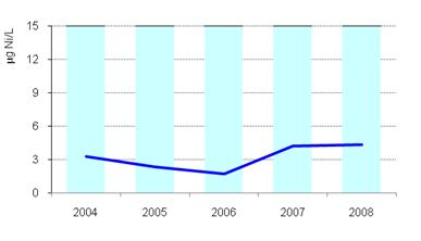 Figure 2c. Mean annual values of Nickel 2004-2008
