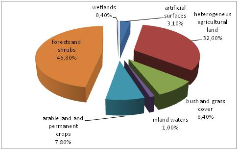 Figure 1 Structure of land cover in Croatia (without sea), 2006