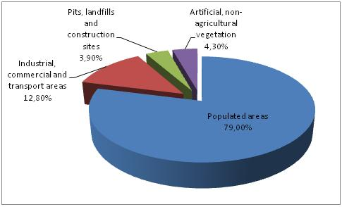 Figure 2 Structure of the Artificial surfaces category according to CLC 2006 data