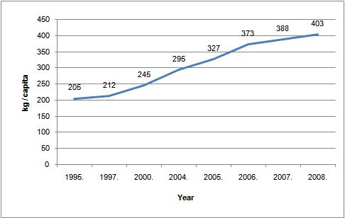 Figure 9. Amount of municipal waste generated per capita, 1995-2008