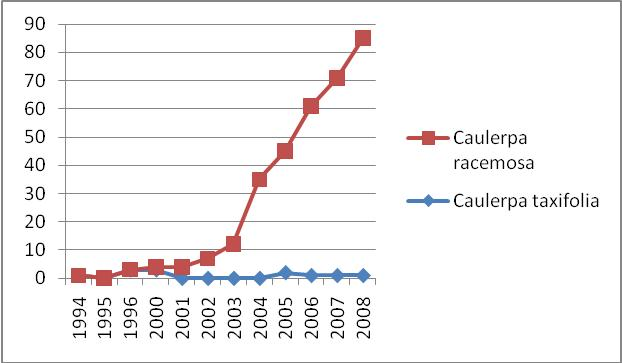 Figure 2. Number of known Caulerpa racemosa and Caulerpa taxifolia sites in Croatia