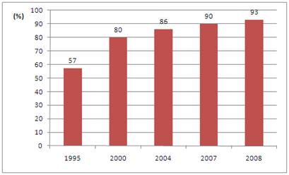 Figure 2. Coverage of population by organised municipal waste collection, 1995-2008 (%)