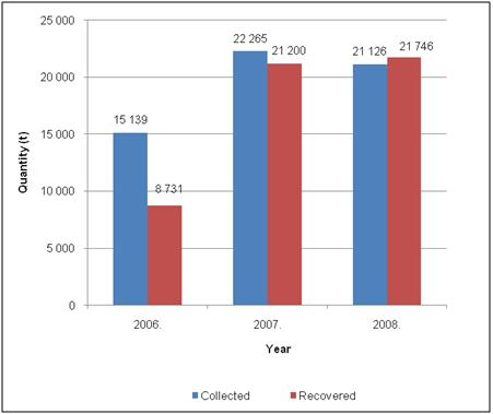 Figure 8. Collected and recovered waste tyre quantities, 2006–2008