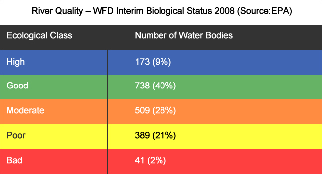River water quality