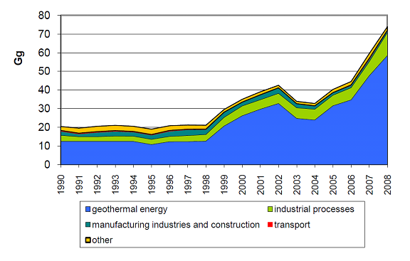 Figure 1. Temporal trend in emissions of SO2 (in Gg) by sector 1990-2008. Emission from geothermal energy is on the form of H2S but is calculated as SO2