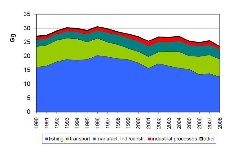 Figure 2. Temporal trend in emissions of NOx ( in Gg) by sector 1990 2008