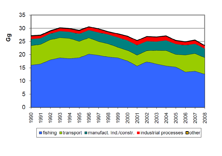 Figure 3. Temporal trend in emissions of NMVOC (non-methane volatile organic compounds) (in Gg) by sector 1990-2008