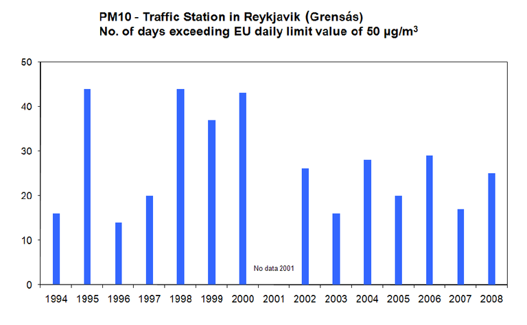 Figure 2. Temporal trend in number of days exceeding EU´s daily limit value for particulate matter (PM10) of 50 µg/m3