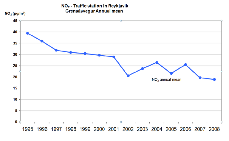Figure 3. Temporal trend in air pollution in Reykjavík for NO2 (Annual mean in µg/m3)