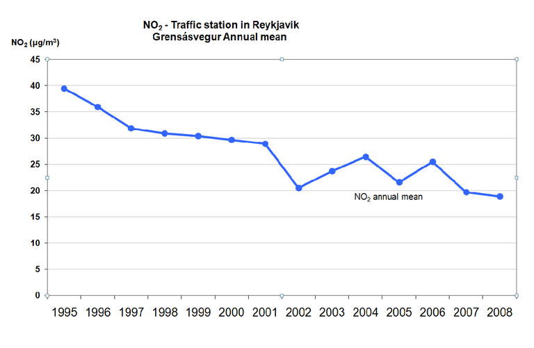 Figure 4. Temporal trend in air pollution in Reykjavik for SO2 (annual mean in µg/m3). EU limit value for the protection of Ecosystems (20 µg/m3) shown (orange line)