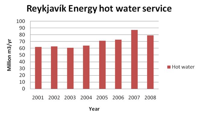Figure 3. Reykjavík city water service