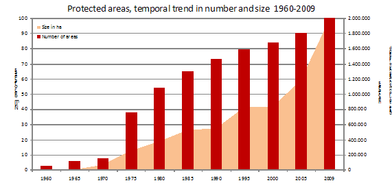 Figure 2. Trend in number and total size of protected areas in Iceland since 1960