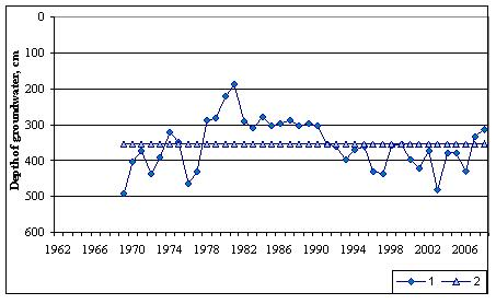 Fig. 3. Fluctuation of groundwater level in clay soils (1 - annual average; 2 - long-term average)