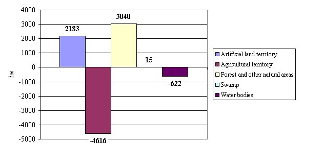 Fig. 1 Changes (ha) of land cover in 2000–2006 (according to CORINE Land Cover database)