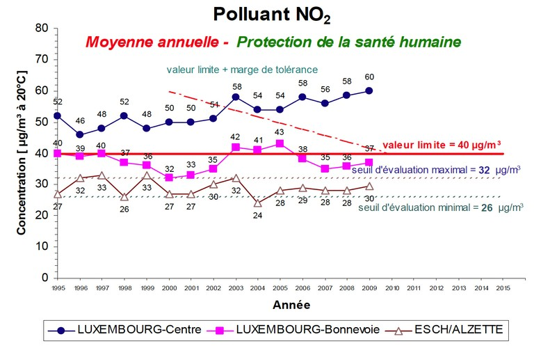 Air pollution_Figure 3