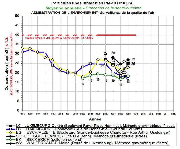 Air pollution_Figure 5