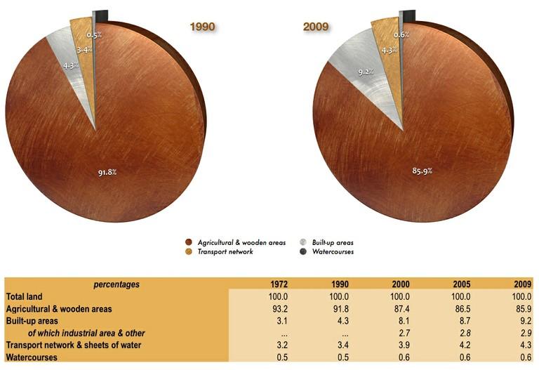 Land use_Figure 1