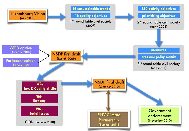 National and regional story - 1_Figure 1