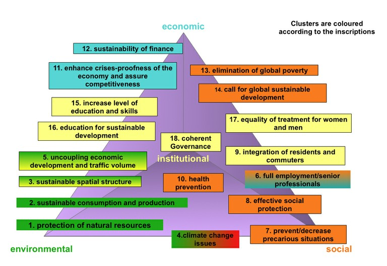 National and regional story - 1_Figure 3