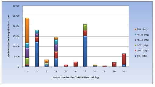 9 Total emissions of main pollutants by sectors based on CORINAIR methodology