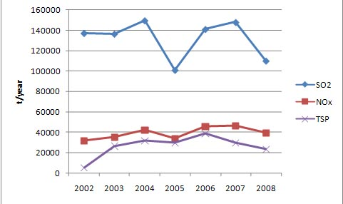 Figure 5: Trend of emissions for the period 2002-2008