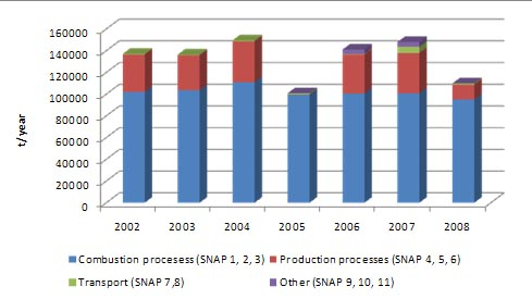 Figure 6: SO2 emission distribution by sector for the period 2002-2008