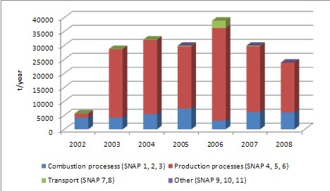 Figure 8: TSP emission distribution by sector for the period 2002-2008