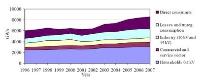 Figure 4: Electricity consumption