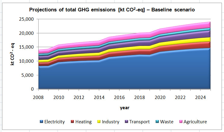 Figure 3 Projections of total GHG emissions [kt CO2 – eq] – Baseline scenario