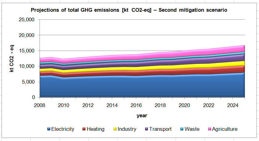 Figure 4 Projections of total GHG emissions [kt CO2 – eq] – Second mitigation scenario