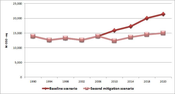 Figure 5 - Comparison between baseline scenario and second mitigation scenario