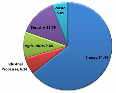 Figure 1 Sectoral contribution to total emission in 2000