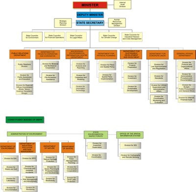 Figure 1: Ministry of Environment and Physical Planning organisational chart