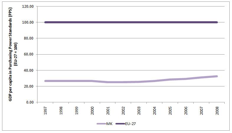 Figure 3: GDP per capita in Purchasing Power Standards (PPS) (EU-27 = 100)