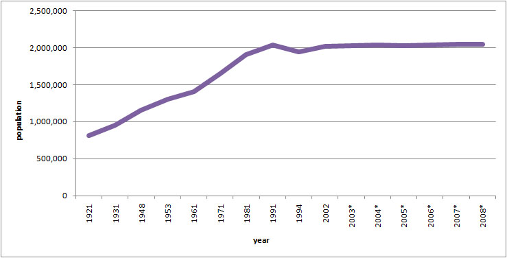 Figure 2: Number of inhabitants according to censuses 1921 - 2008