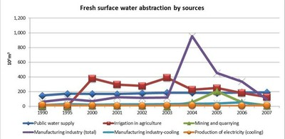 Figure 10 Fresh surface water abstraction by sources