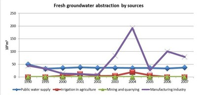 Figure 11 Fresh groundwater abstraction by sources