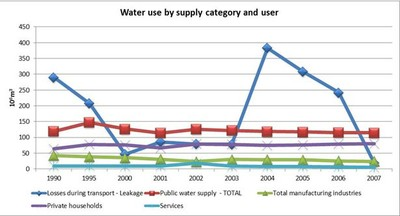Figure 12 Water use by supply category and user