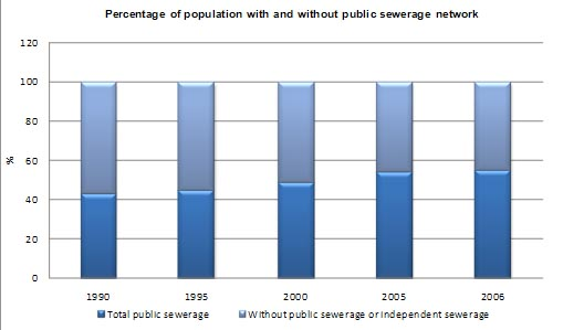 Figure 13 Percentage of population with and without public sewerage network