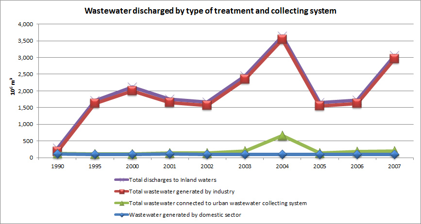 Figure 14 Wastewater discharged by type of treatment and collecting system