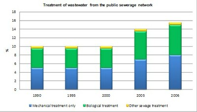 Figure 15 Treatment of wastewater from the public sewerage network