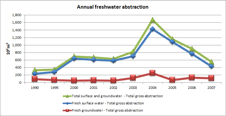Figure 9 Annual freshwater abstraction