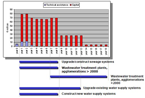 Figure 16 Timing of capital one-off costs in the water sector