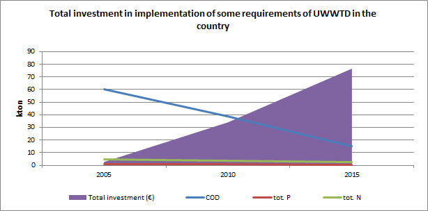 Figure 17 Total investment in implementation of some requirements of UWWTD in the country