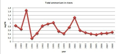 Figure 5 Total ammonium in rivers